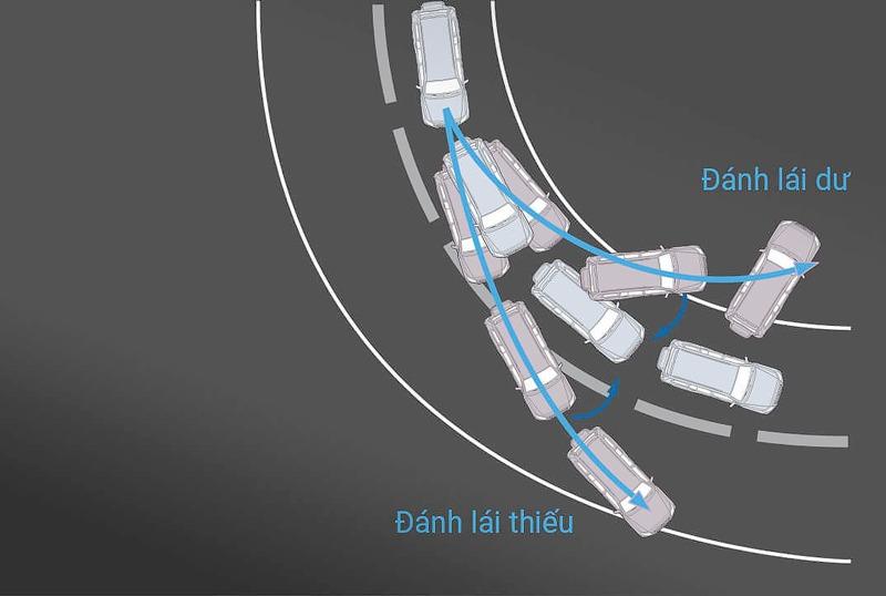 Hệ thống cân bằng điện tử và kiểm soát lực kéo trên Pajero