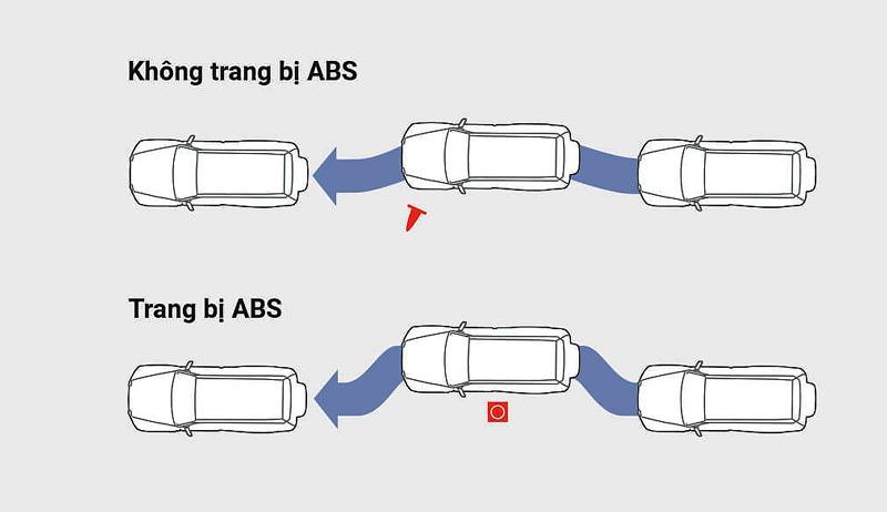 Hệ thống phanh ABS - EBD - BA trên Pajero