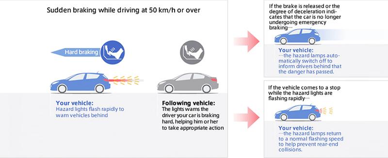 Hệ thống cảnh báo phanh khẩn cấp (ESS)