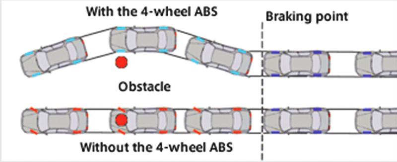 Hệ thống chống bó phanh (ABS)
