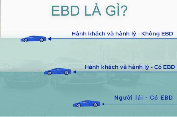Công nghệ EBD trên ô tô