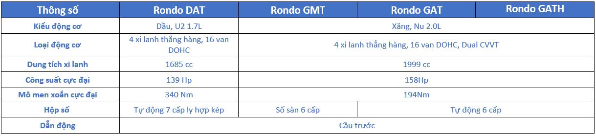 Thông số kỹ thuật Kia Rondo 2018: Động cơ - Hộp số