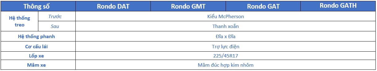 Thông số kỹ thuật Kia Rondo 2018: Khung gầm