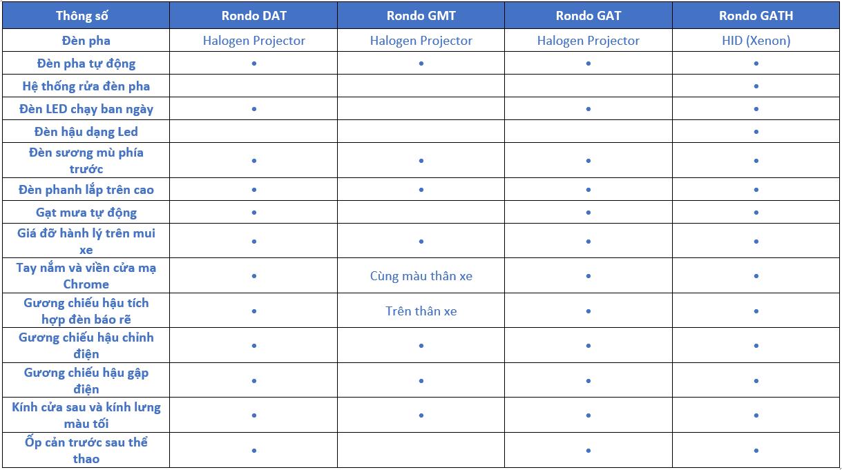 Thông số kỹ thuật Kia Rondo 2018: Trang bị ngoại thất