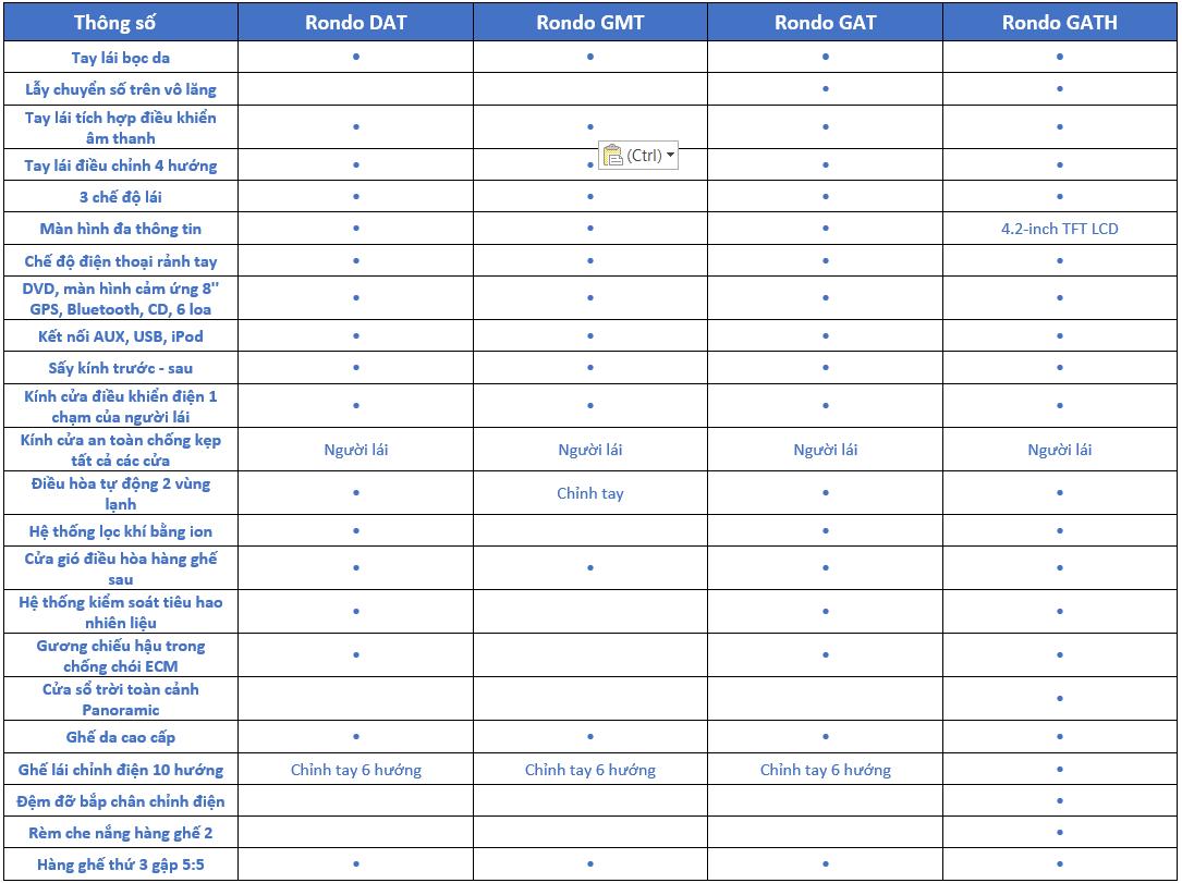 Thông số kỹ thuật Kia Rondo 2018: Trang bị nội thất