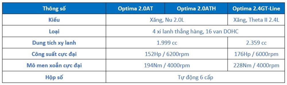 Thông số kỹ thuật Kia Optima - Động cơ và hộp số