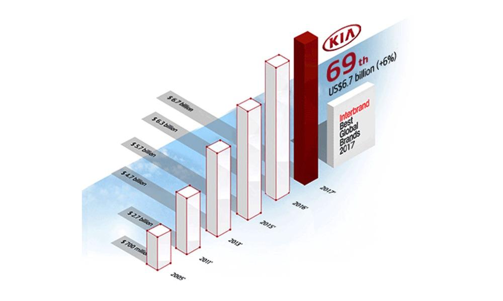 Giá trị thương hiệu Kia Motors