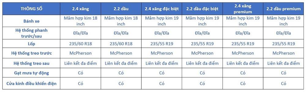 Thông số kỹ thuật Hyundai SantaFe 2019 - Hệ thống giảm xóc và hệ thống treo