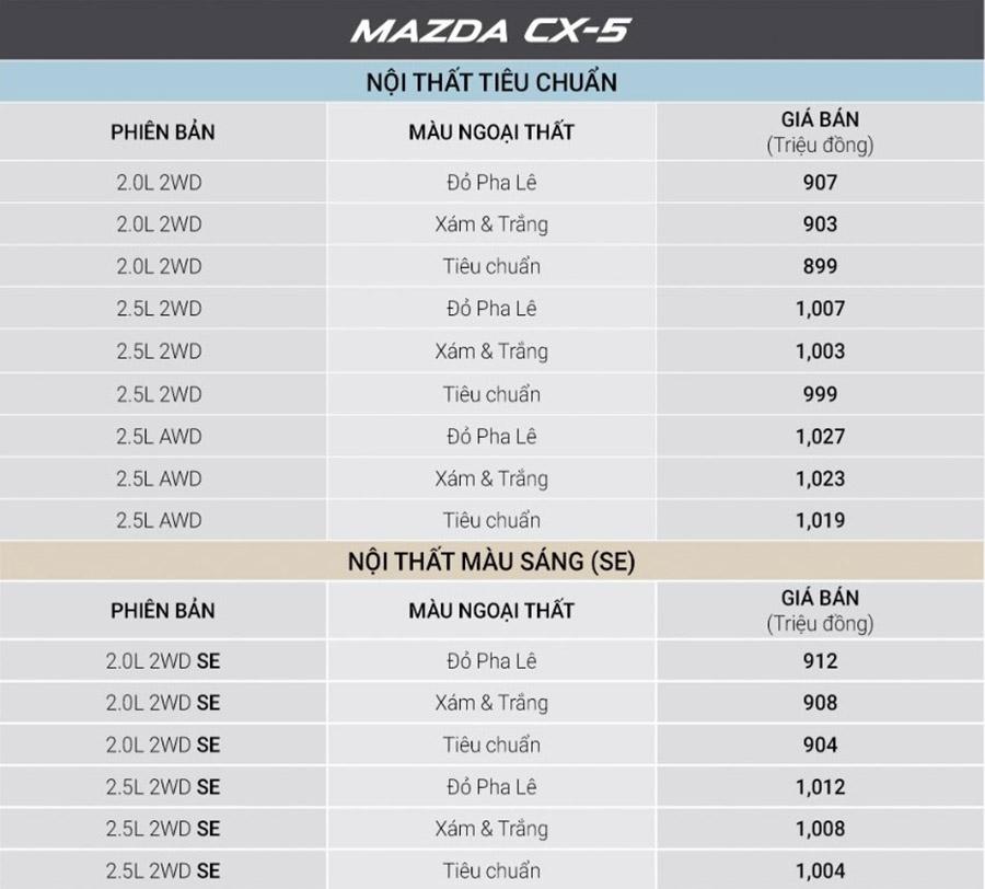 Bang gia tham khao Mazda cx-5 voi nhieu uu dai
