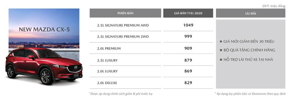Khuyến mãi New Mazda CX-5 tháng 10/2020