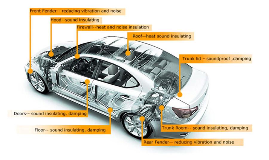 Các điểm có thể gây tiếng ồn trong xe