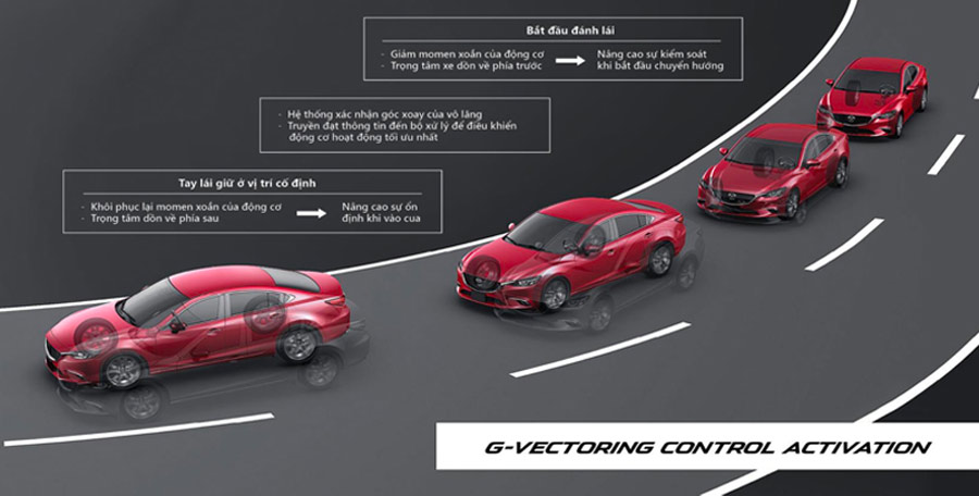 Hệ thống G-Vectoring Control