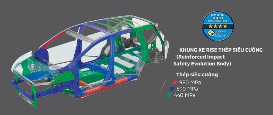 An toàn vượt trội với khung xe RISE thép gia cường